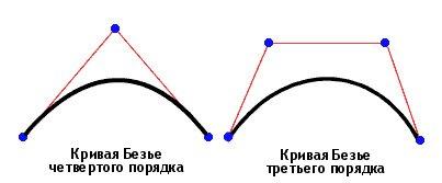 Как сделать кривую безье в компасе